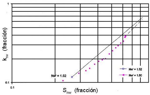 refinamiento permeabilidad relativa cáculo N1w