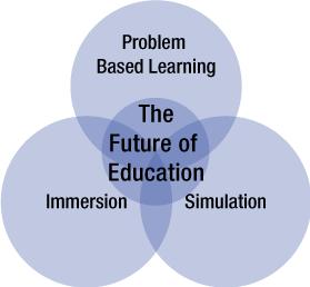 The future of eductation