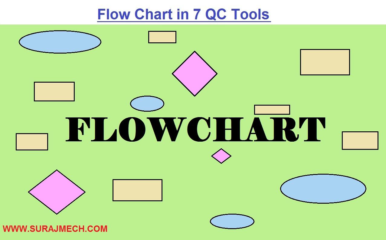 Flowchart in 7QC tools