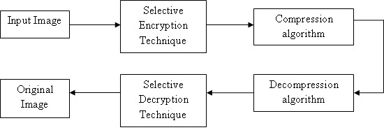 Selective Image Encryption using Chaotic Map