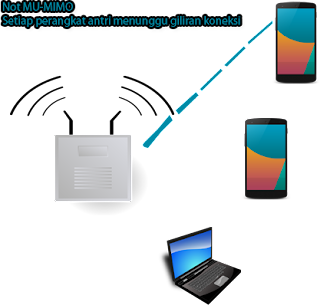 Jaringan Wireless bukan MU-MIMO