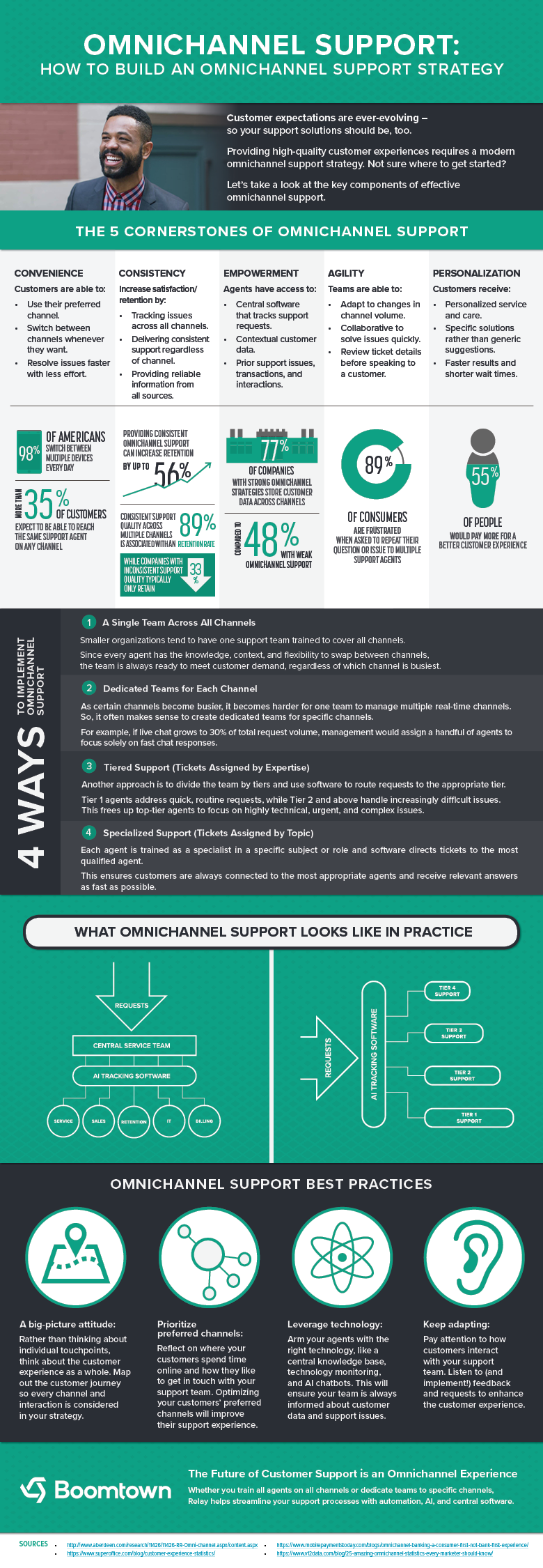 How to Build an Omnichannel Support Strategy #infographic