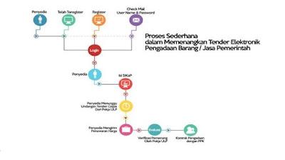 Proses memenangkan tender LPSE