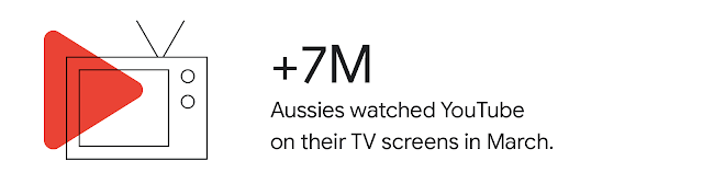 A graphic of a TV, with the text +7M Aussies watched YouTube on their TV screens in March.