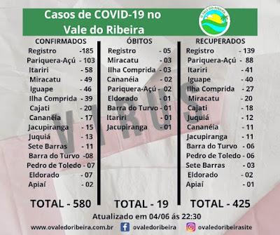 Vale do Ribeira  soma 580 casos positivos, 425 recuperados e 19 mortes do Coronavírus - Covid-19