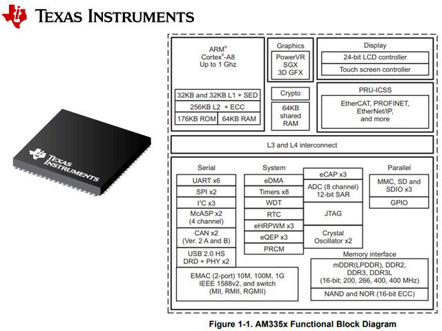 Processor CPU PLC Controller