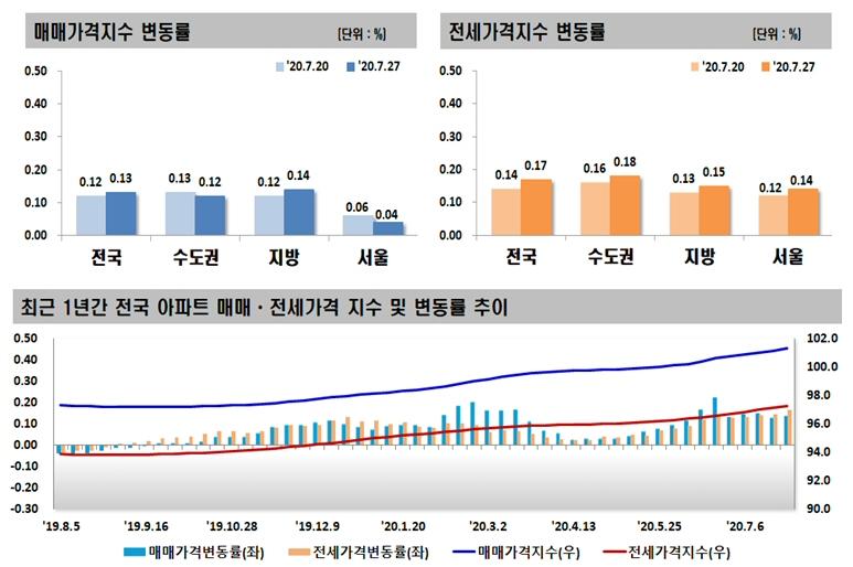 2020년 7월 넷째 주 아파트 가격동향, 매매 0.13% 상승, 전세 0.17% 상승