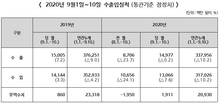 2020년 9월 1~10일 수출입 전년동기대비 수출 0.2% 감소, 수입 7.6% 감소