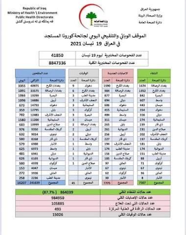الموقف الوبائي والتلقيحي اليومي لجائحة كورونا في العراق ليوم الاثنين الموافق ١٩ نيسان ٢٠٢١
