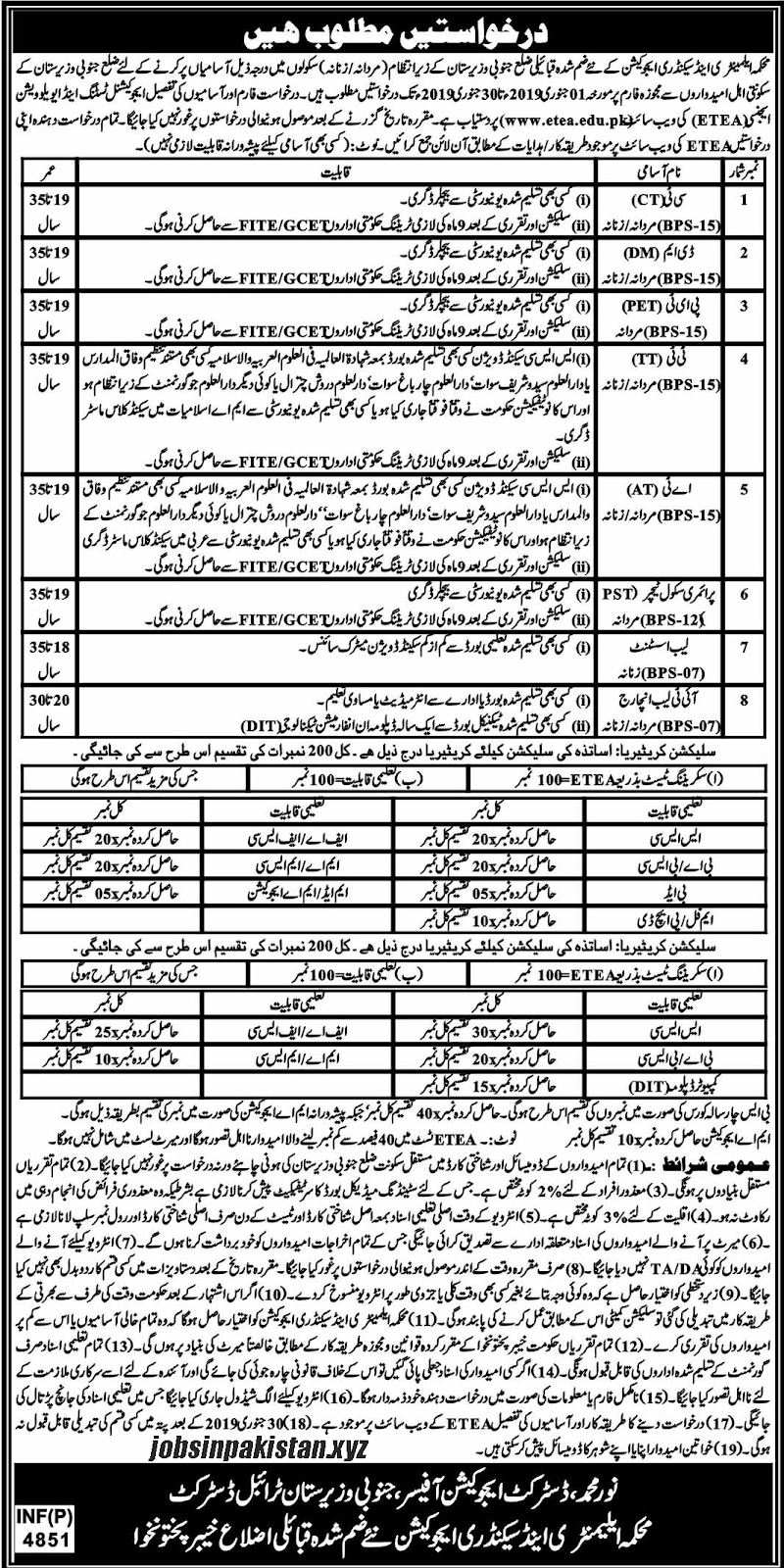 Advertisement for E&SE KPK District South Waziristan Jobs December 2018