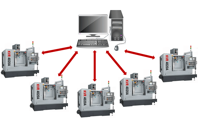 Difference between CNC and DNC - Advantage and Functions of