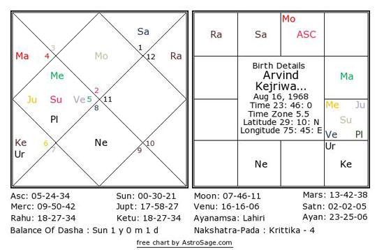 AstroSage Magazine: Arvind Kejriwal Vs Sheila Dixit - Who