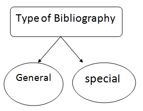 Types of Bibliography
