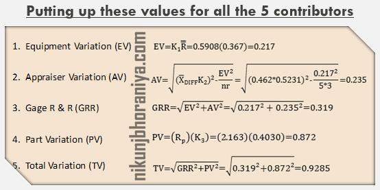 Five Parameter of GRR Study