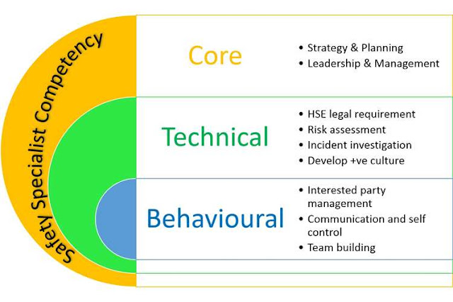 Occupational Health and Safety practitioner's competency