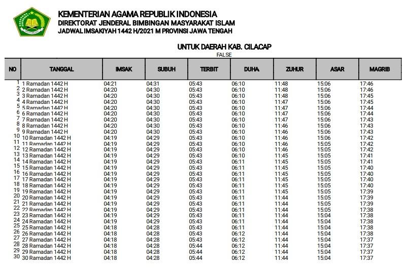 Jadwal Imsakiyah Ramadhan 2021 untuk Kabupaten Cilacap Format Pdf