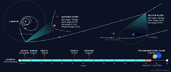 An infographic showing the proposed flight trajectory of the Trident spacecraft to Neptune's moon Triton.