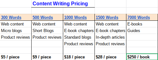 Content writing price