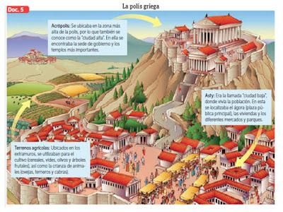 Plus ultra el surgimiento de la polis griega Como eran las casas griegas