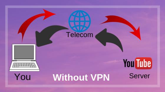 VPN क्या है, VPN के फायदे क्या है, VPN किसे कहते है ?