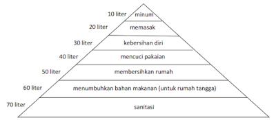 piramida hirarki kebutuhan air www.simplenews.me