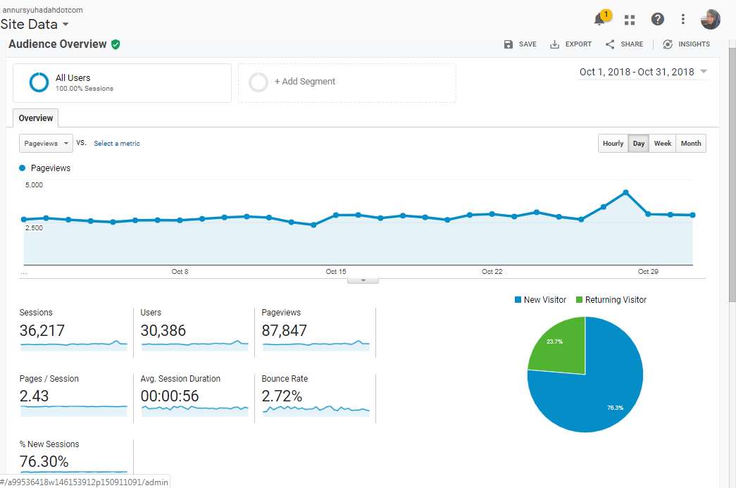 maksud google analytics bounce rate