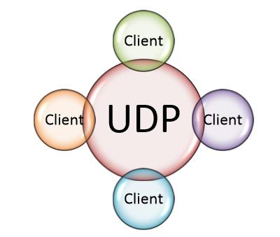 Kegiatan Belajar 6 : Menalar Prinsip Kerja Komunikasi Client Server (Admin Server)