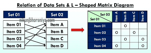 Example of L shaped matrix diagram