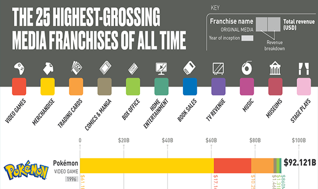 The 25 Highest-Grossing Media Franchises of All Time #infographic