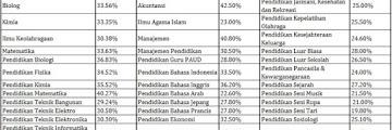 Berapa Nilai Raport untuk Masuk UNJ (Universitas Negeri Jakarta) ?