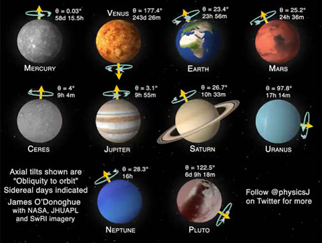 Axial tilts of the planets, mostly line up, but there are oddballs! (Source: Dr. James O'Donoghue,  @physicsJ)