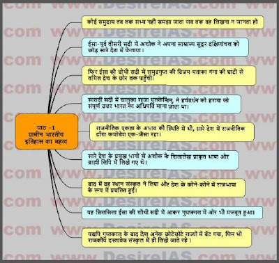 All the Map of History Old NCERT : For All Competitive Exam Hindi PDF Book
