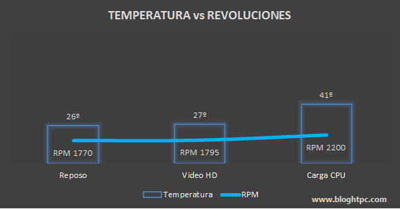 TEMPERATURA AMD ATHLON 200GE