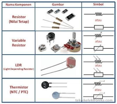 Gambar dan simbol resistor