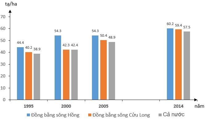 TẠI SAO năng suất lúa ở ĐBSH hiện nay cao nhất nước?