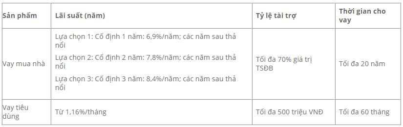 Lãi suất vay thế chấp sổ đỏ Shinhan Bank mới nhất 2021