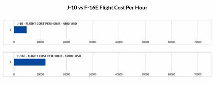 J-10 vs F-16
