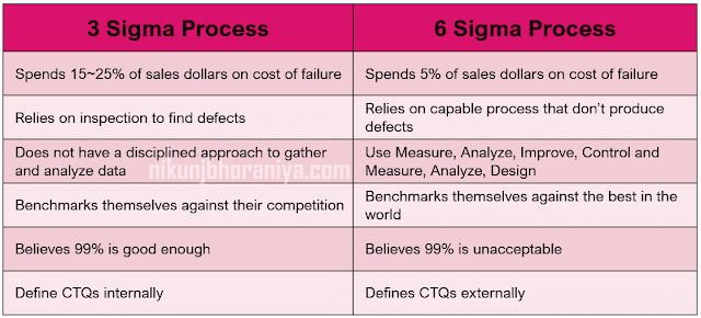3_Sigma Process vs 6_Sigma Process