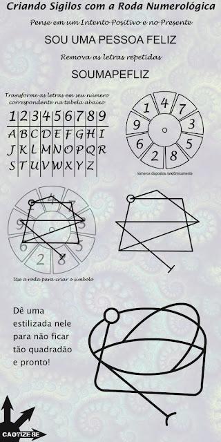 magia do caos, chaos magick, zos kia, sigilos mágicos, criando sigilos mágicos, ativando sigilos, energizando sigilos, roda numerológica