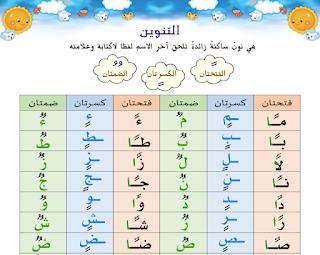 أنواع التنوين في اللغة العربية