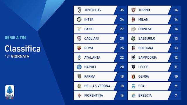 Prediksi Cagliari vs Sampdoria — 3 Desember 2019