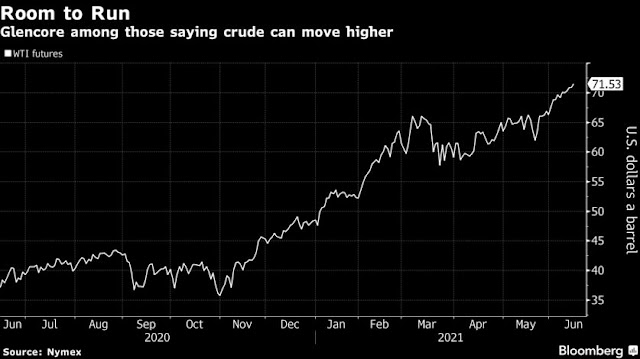 Oil Rises to Highest Since 2018 as Traders Eye Further Rally - Bloomberg