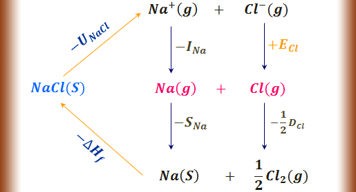 How to measure electron gain enthalpy from Born Haber Cycle?