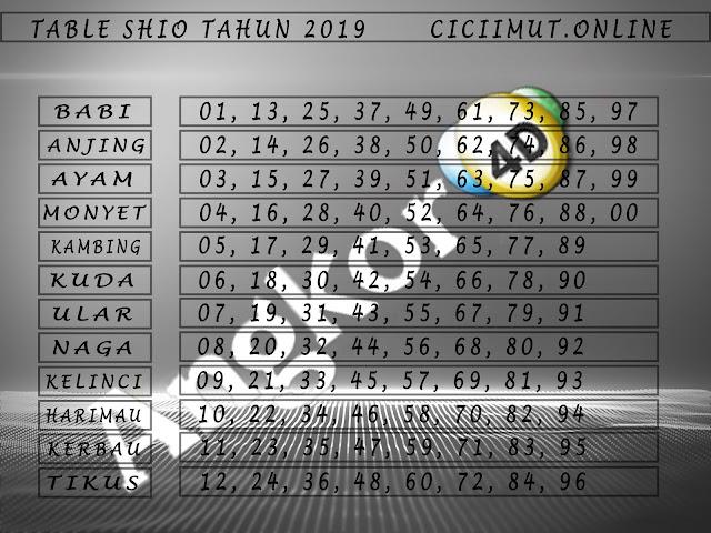 Table Shio Tahun 2019