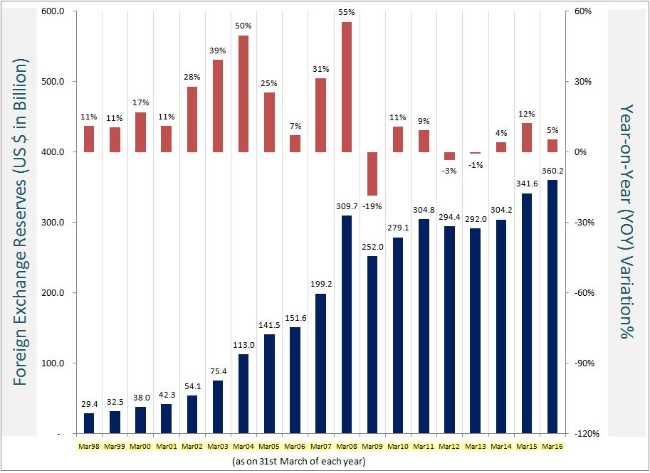 Current forex reserve india 2011 фрешфорекс вход в личный кабинет