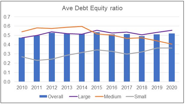 Average Debt Equity ratio