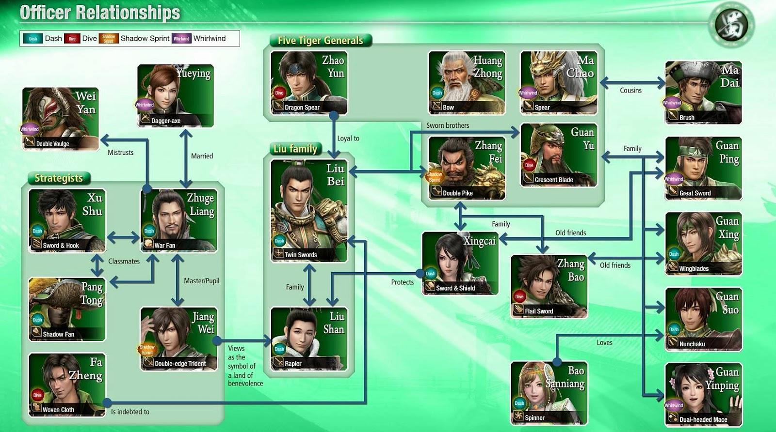 Officer Relationships DW8 : ความสัมพันธ์ของตัวละครสามก๊ก, จ๊กก๊ก