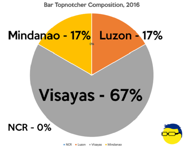 Bar topnotchers 2016