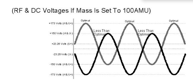 gc-ms-rf-dc-voltage