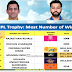 IPL trophy winner list 2008-2019 : Only 6 teams, who have won the prestigious IPL trophy in history of IPL.